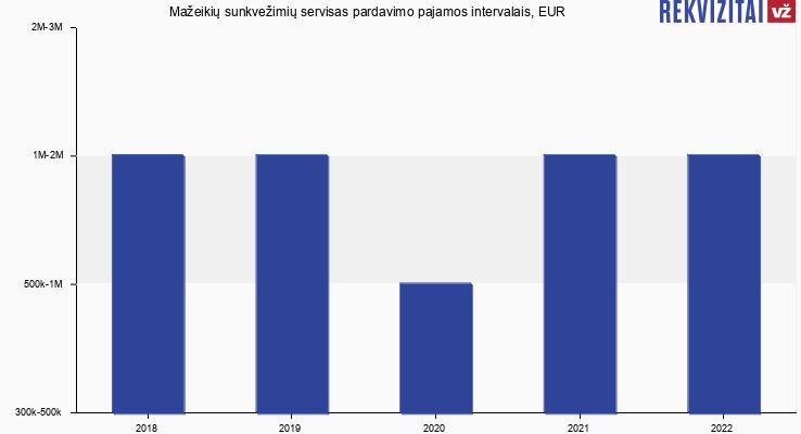 Mažeikių sunkvežimių servisas pardavimo pajamos, EUR