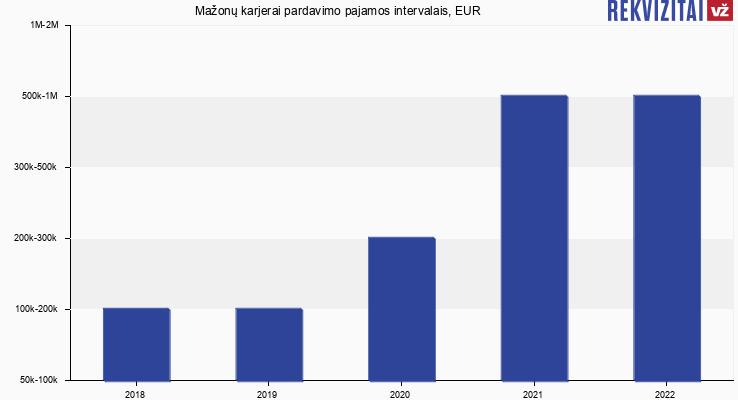 Mažonų karjerai pardavimo pajamos, EUR