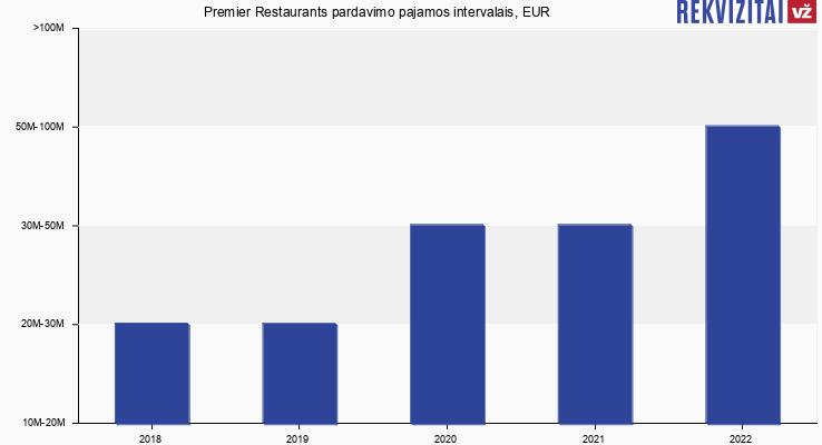 Premier Restaurants pardavimo pajamos, EUR
