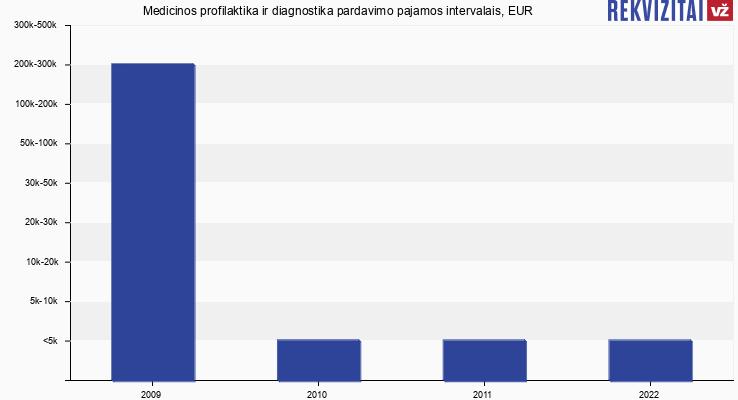 Medicinos profilaktika ir diagnostika pardavimo pajamos, EUR