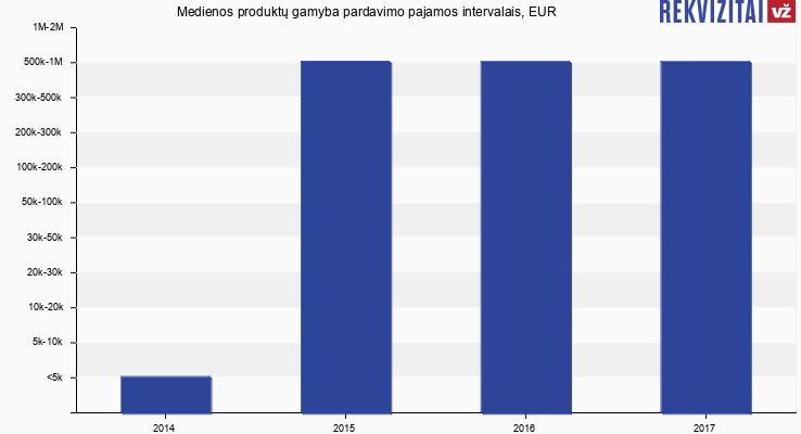 Medienos produktų gamyba apyvarta, EUR