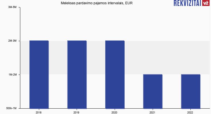 Meleksas pardavimo pajamos, EUR