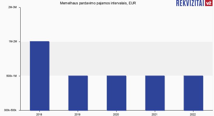 Memelhaus pardavimo pajamos, EUR