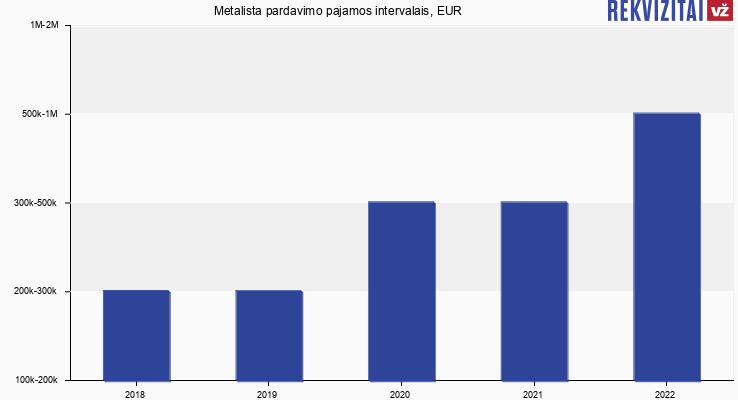 Metalista pardavimo pajamos, EUR