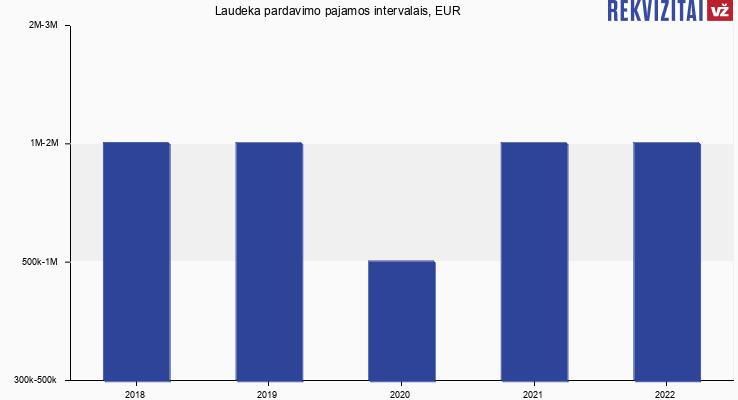 Laudeka pardavimo pajamos, EUR