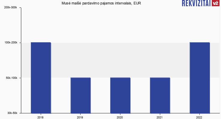 Musė maišė pardavimo pajamos, EUR
