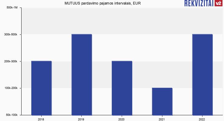 MUTUUS pardavimo pajamos, EUR