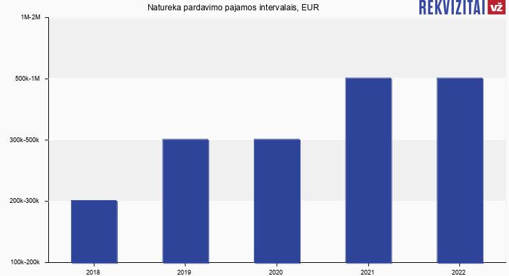 Natureka pardavimo pajamos, EUR
