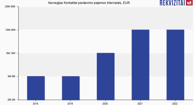 Norvegijos Kontaktai pardavimo pajamos intervalais, EUR