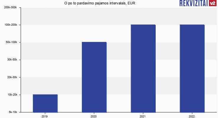O po to pardavimo pajamos intervalais, EUR