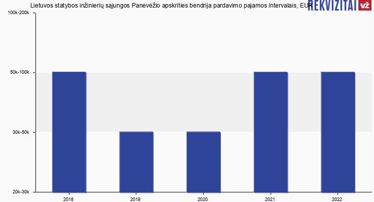 Lietuvos statybos inžinierių sąjungos Panevėžio apskrities bendrija pardavimo pajamos, EUR