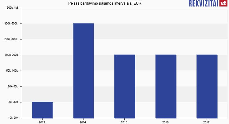 Peisas apyvarta, EUR