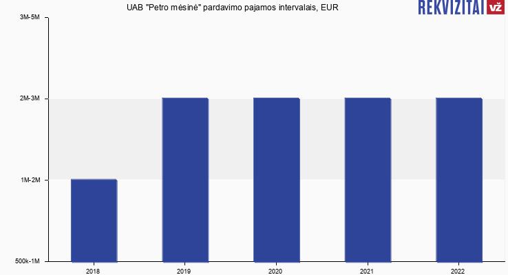 """UAB """"Petro mėsinė"""" pardavimo pajamos, EUR"""