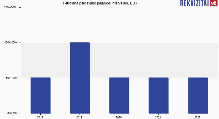 Petrolana pardavimo pajamos, EUR