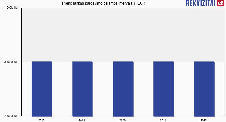 Plieno lankas pardavimo pajamos intervalais, EUR