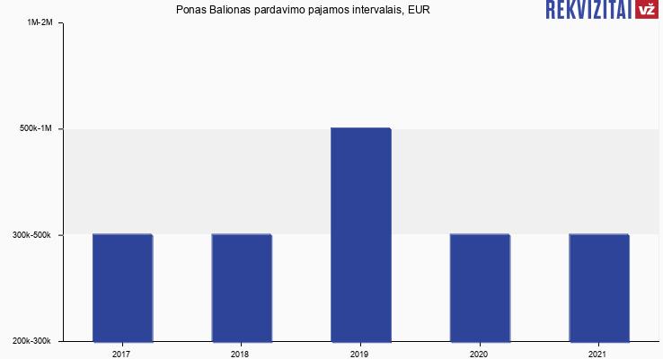 Ponas Balionas apyvarta, EUR