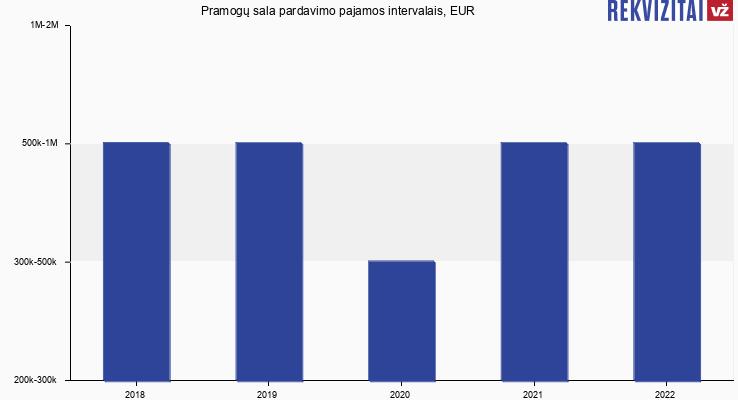 Pramogų sala apyvarta, EUR