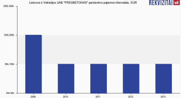 Presbetonas, Lietuvos ir Vokietijos UAB pardavimo pajamos, EUR