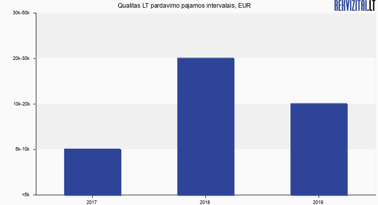Qualitas LT pardavimo pajamos, EUR