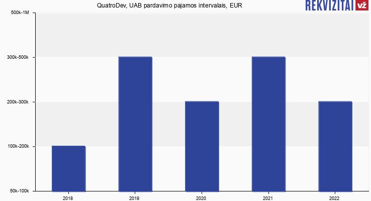 QuatroDev, UAB pardavimo pajamos, EUR