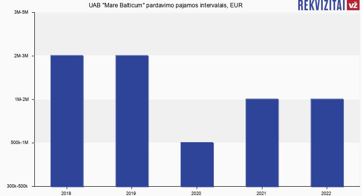 """UAB """"Mare Balticum"""" pardavimo pajamos, EUR"""