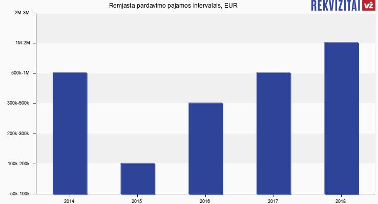 Remjasta apyvarta, EUR