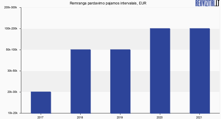 Remranga apyvarta, EUR