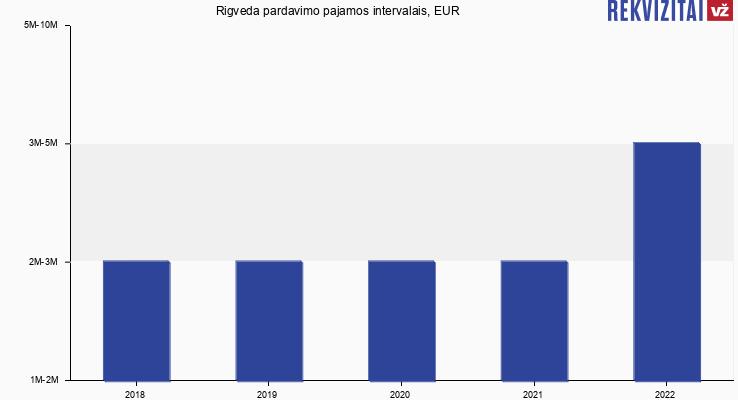 Rigveda apyvarta, EUR