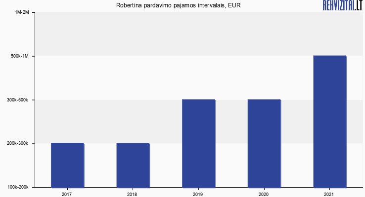 Robertina apyvarta, EUR