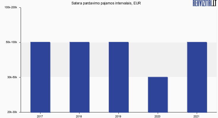 Satera pardavimo pajamos, EUR