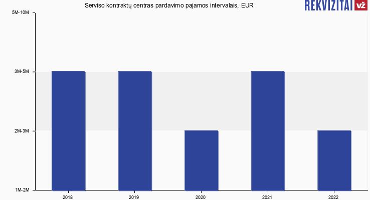 Serviso kontraktų centras pardavimo pajamos, EUR