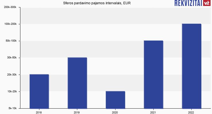 Sferos pardavimo pajamos, EUR