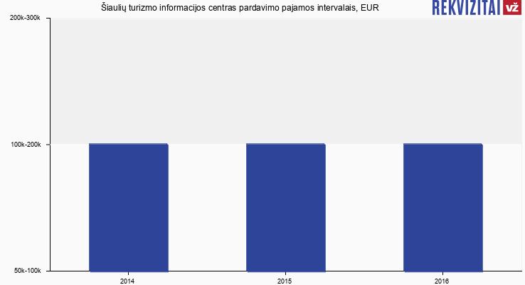 Šiaulių turizmo informacijos centras apyvarta, EUR