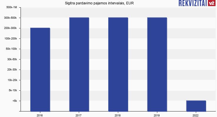 Sigitra pardavimo pajamos, EUR