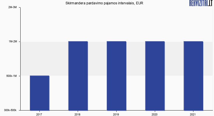 Skirmandera apyvarta, EUR