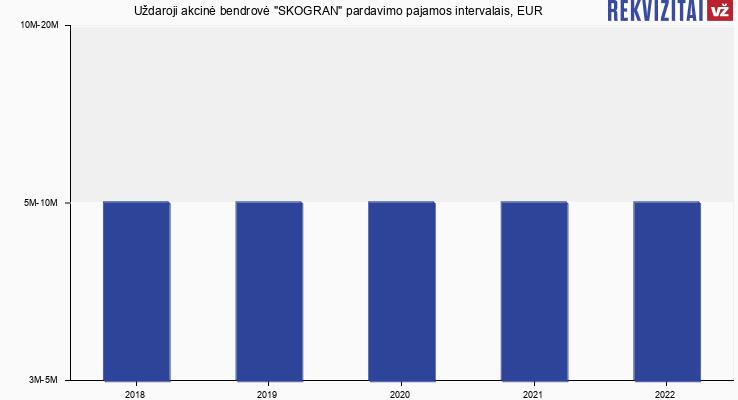 """Uždaroji akcinė bendrovė """"SKOGRAN"""" pardavimo pajamos, EUR"""