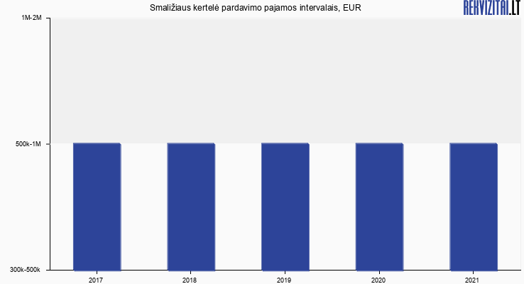 Smaližiaus kertelė pardavimo pajamos, EUR