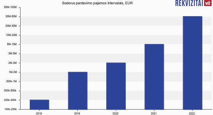 Soderus pardavimo pajamos, EUR