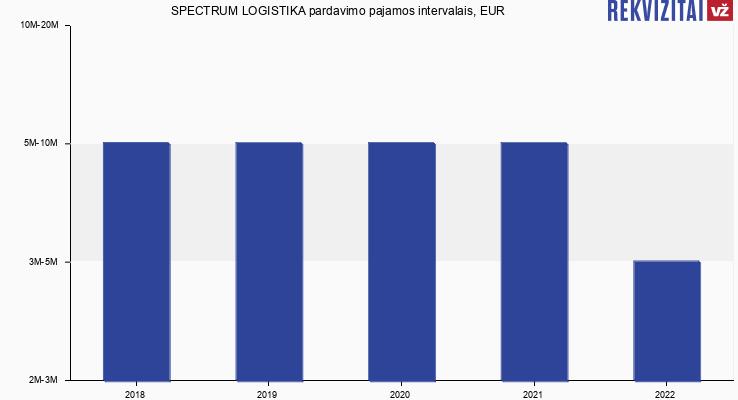 SPECTRUM LOGISTIKA pardavimo pajamos, EUR