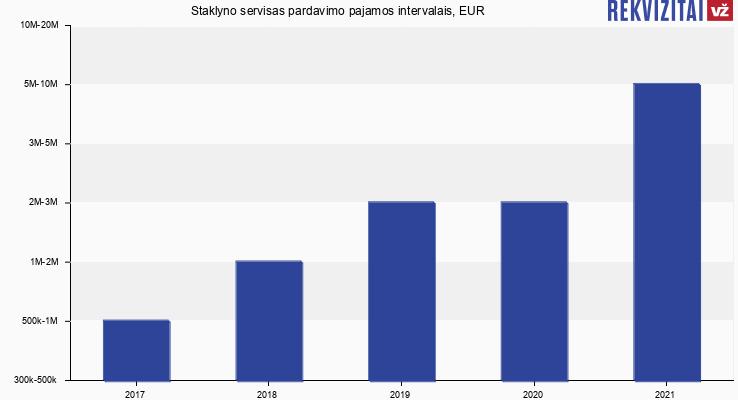 Staklyno servisas pardavimo pajamos, EUR