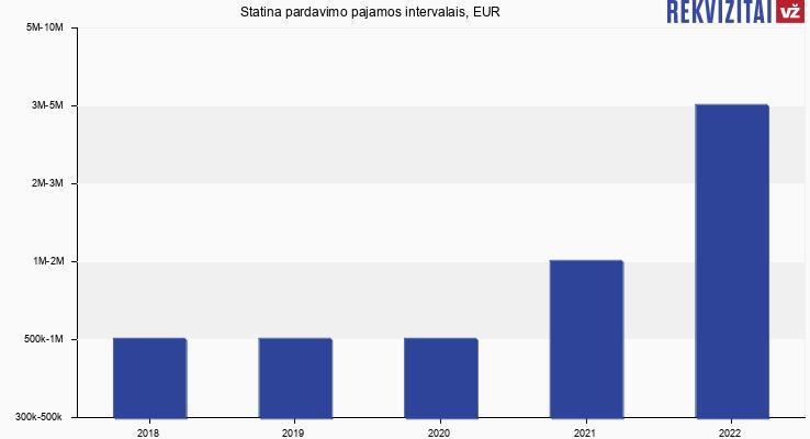 Statina pardavimo pajamos, EUR