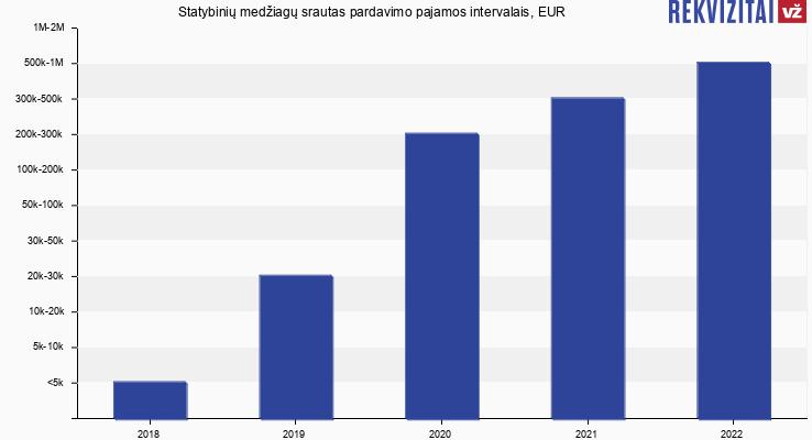 Statybinių medžiagų srautas pardavimo pajamos, EUR