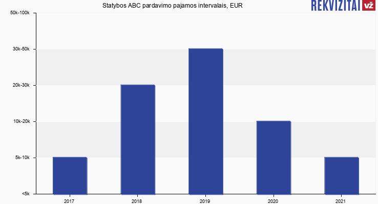 Statybos ABC pardavimo pajamos, EUR