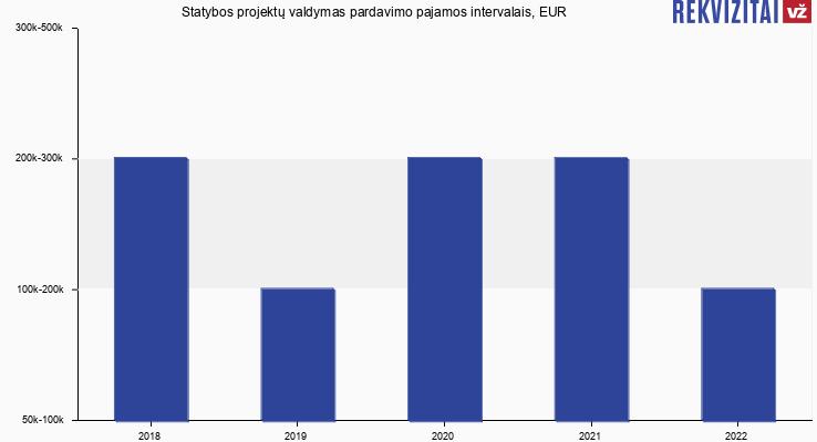 Statybos projektų valdymas apyvarta, EUR