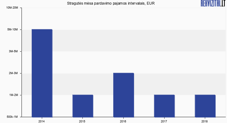 Stragutės mėsa apyvarta, EUR