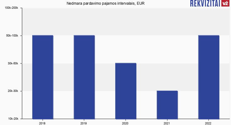 Svajonė, Kavinė - Motelis, Nedmara pardavimo pajamos, EUR