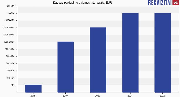 Daugas pardavimo pajamos, EUR
