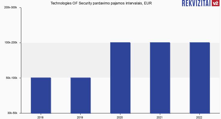 Technologies OF Security pardavimo pajamos, EUR