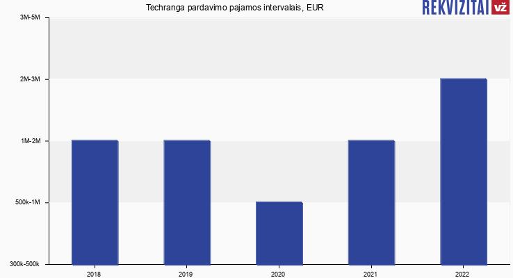 Techranga pardavimo pajamos intervalais, EUR