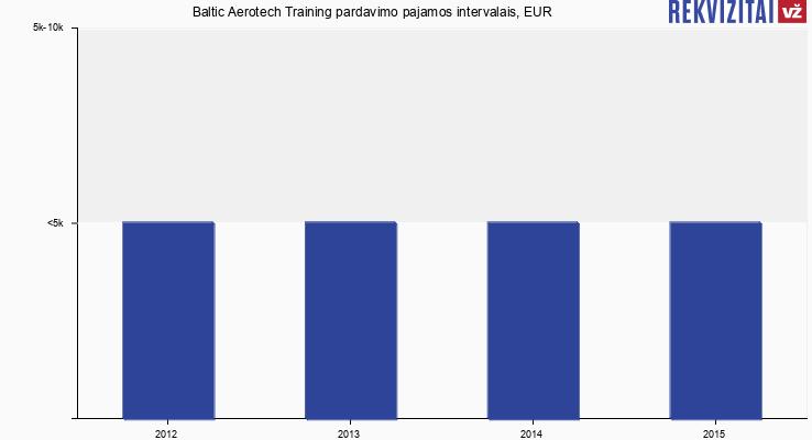 Baltic Aerotech Training pardavimo pajamos, EUR